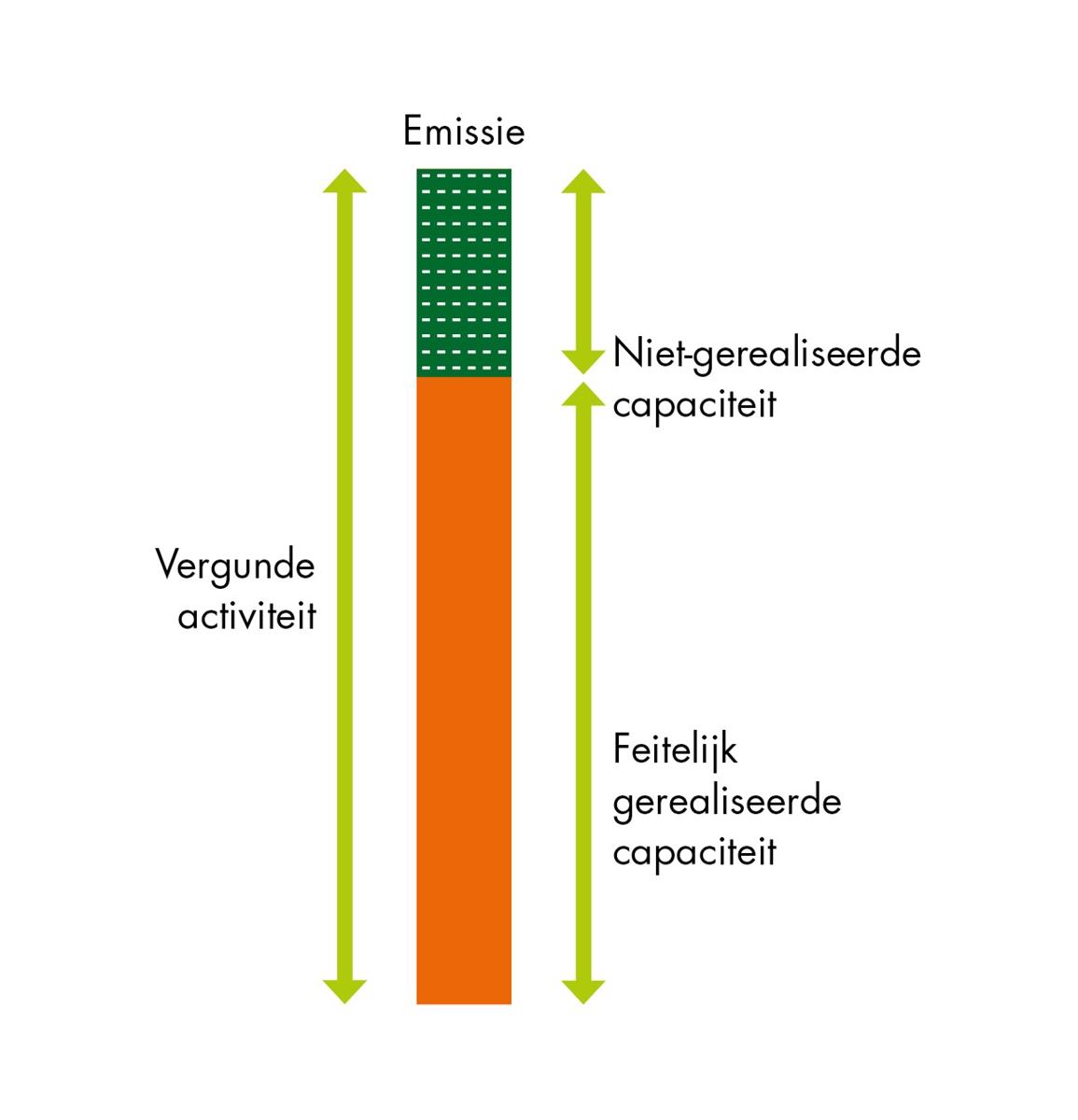 Figuur 1: Schematische weergave van feitelijk gerealiseerde capaciteit
